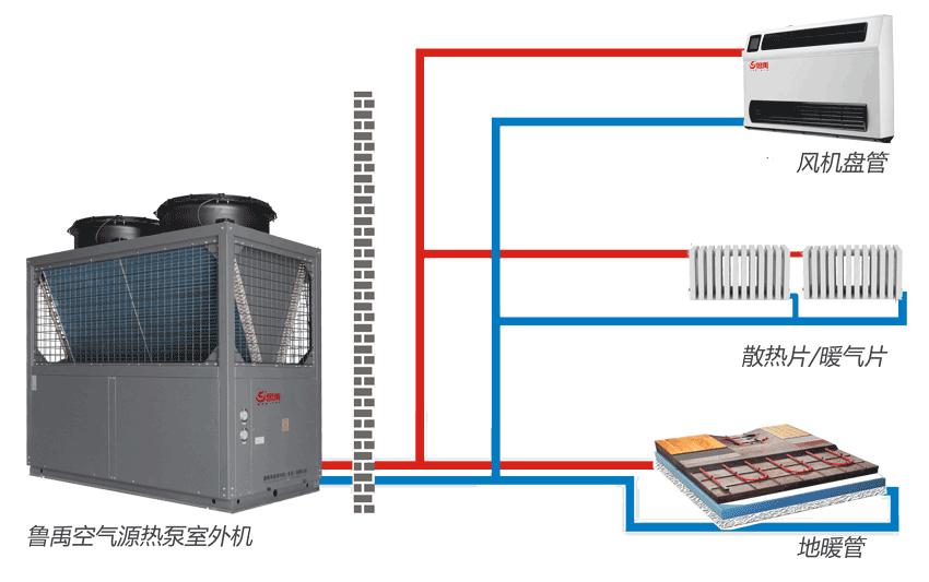 空气源热泵采暖末端