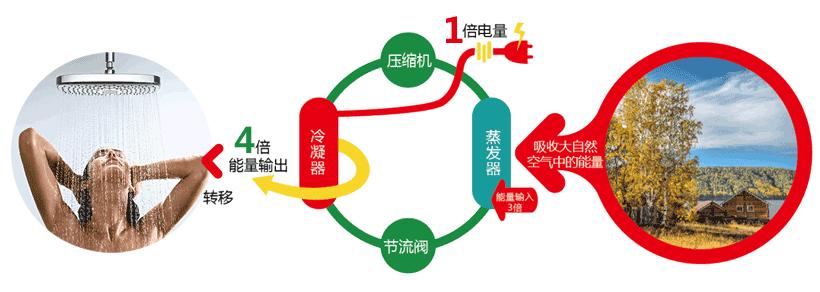 家用空气源热泵优缺点对比四:一度电创造三到四度电的热能
