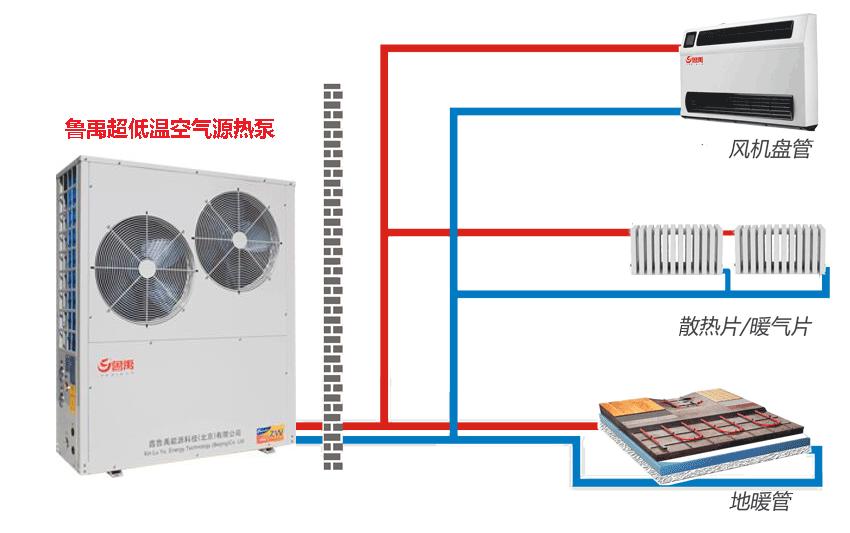 空气源热泵供暖系统的末端设备设计