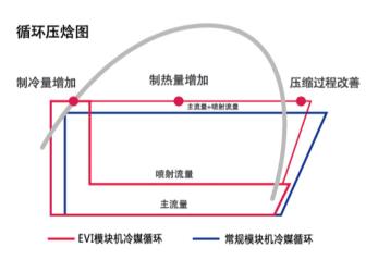超低温空气源热泵循环压焓图