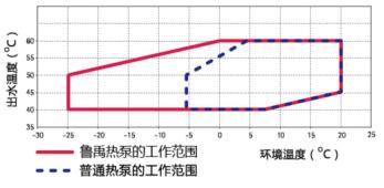 超低温空气源热泵测试图