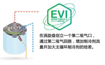 超低温空气源热泵EVI