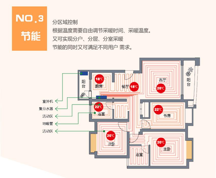 家用空气源热泵优缺点对比三:可实现室内温度分区控制设定