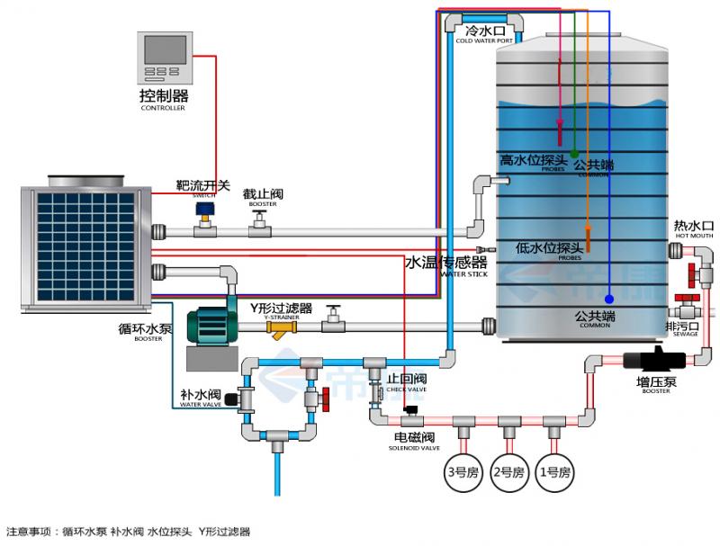 空气热水器工作原理_15吨超低温空气源热泵热水器工程解决方案-商用热水-电采暖锅炉 ...