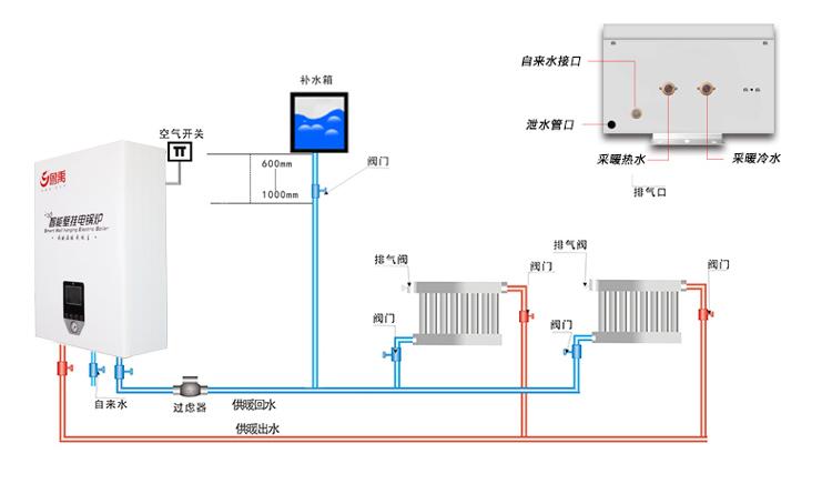 鲁禹智能工业电锅炉安装示意图